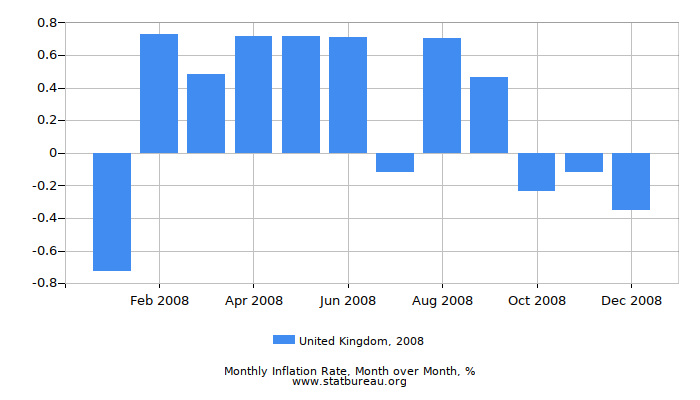 2008 United Kingdom Inflation Rate: Month to Month