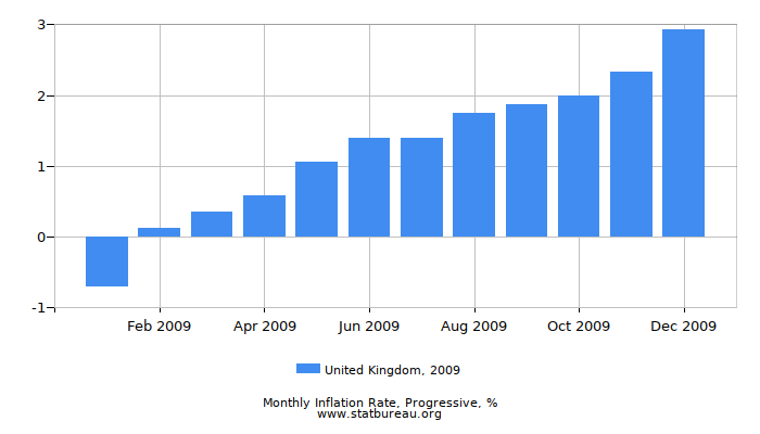 2009 United Kingdom Progressive Inflation Rate