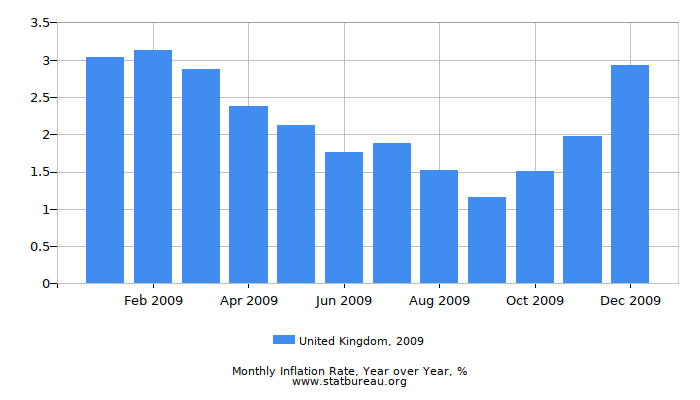 2009 United Kingdom Inflation Rate: Year over Year