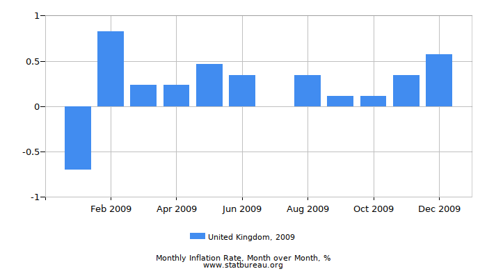 2009 United Kingdom Inflation Rate: Month to Month