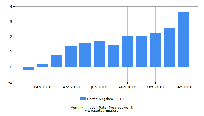 2010 United Kingdom Progressive Inflation Rate