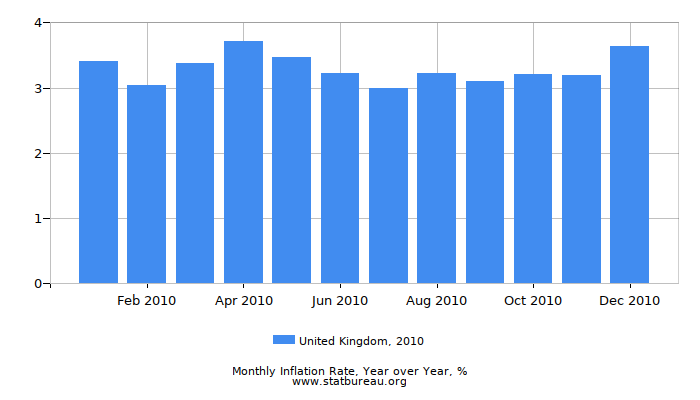 2010 United Kingdom Inflation Rate: Year over Year