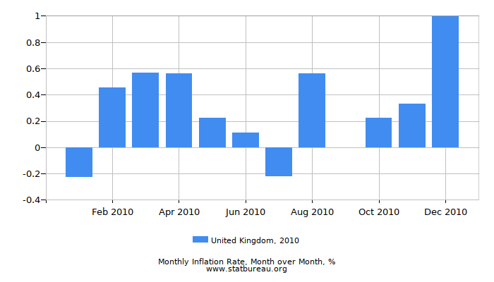 2010 United Kingdom Inflation Rate: Month to Month
