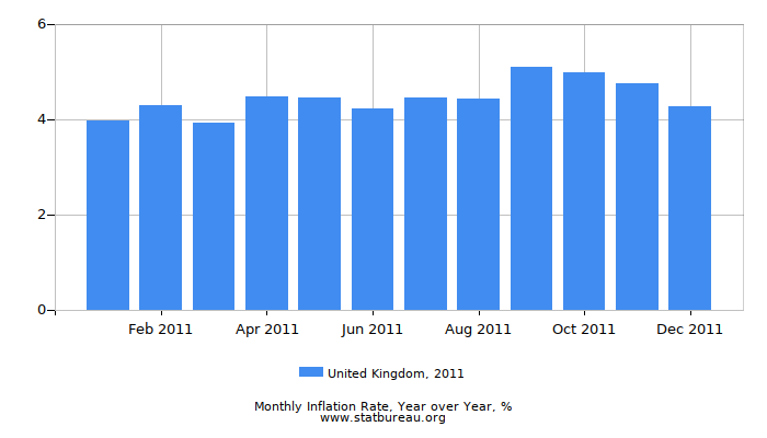 2011 United Kingdom Inflation Rate: Year over Year