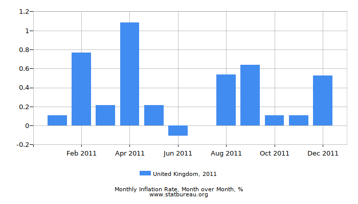 2011 United Kingdom Inflation Rate: Month to Month