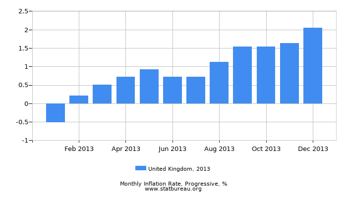 2013 United Kingdom Progressive Inflation Rate
