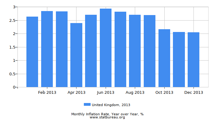 2013 United Kingdom Inflation Rate: Year over Year