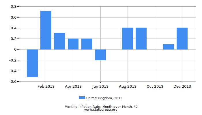 2013 United Kingdom Inflation Rate: Month to Month