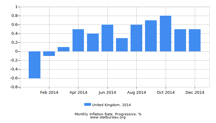2014 United Kingdom Progressive Inflation Rate
