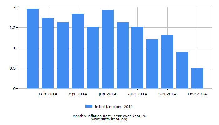 2014 United Kingdom Inflation Rate: Year over Year