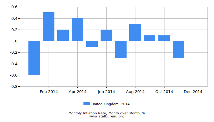 2014 United Kingdom Inflation Rate: Month to Month