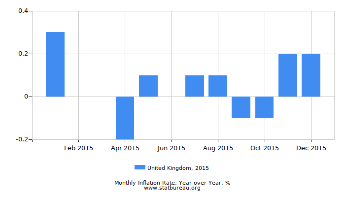 2015 United Kingdom Inflation Rate: Year over Year