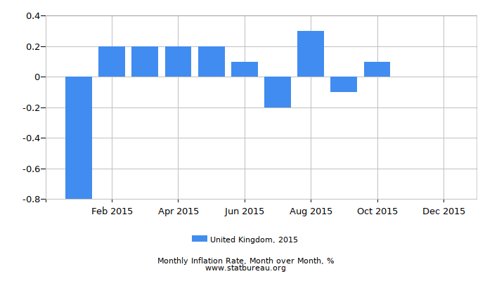 2015 United Kingdom Inflation Rate: Month to Month