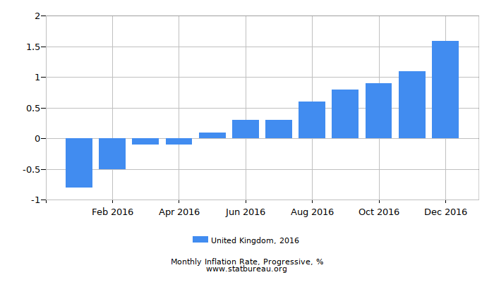 2016 United Kingdom Progressive Inflation Rate
