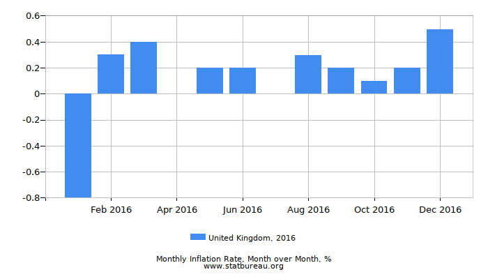 2016 United Kingdom Inflation Rate: Month to Month