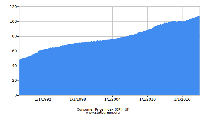 Consumer Price Index (CPI), UK
