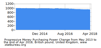 Dynamics of Money Purchasing Power Change in Time due to Inflation, British pound, United Kingdom