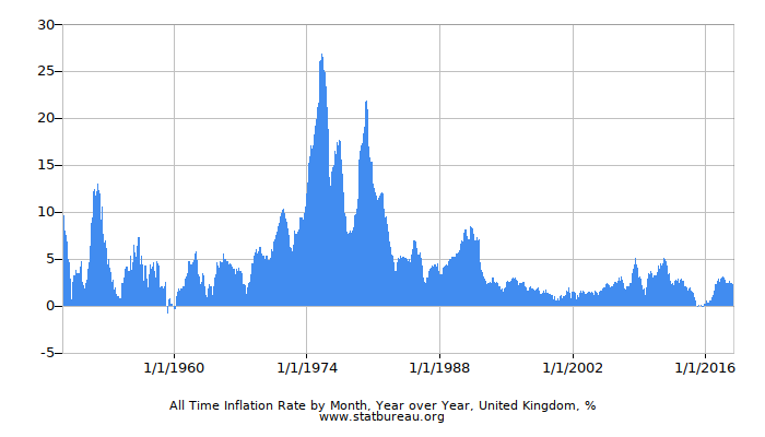 All Time Inflation Rate by Month, Year over Year, United Kingdom