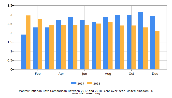 Monthly Inflation Rate Comparison Between 2017 and 2018, Year over Year, United Kingdom