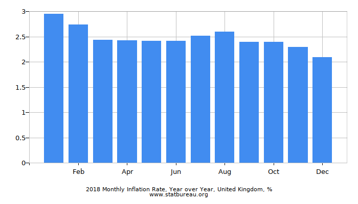 2018 Monthly Inflation Rate, Year over Year, United Kingdom