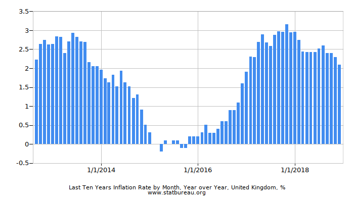 Last Ten Years Inflation Rate by Month, Year over Year, United Kingdom
