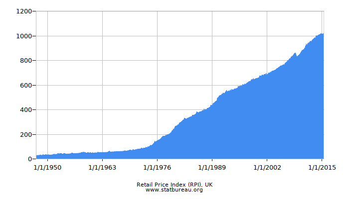 Retail Price Index (RPI), UK