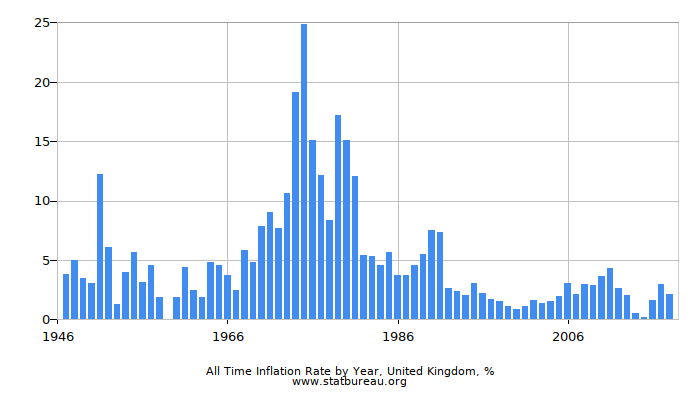 All Time Inflation Rate by Year, United Kingdom
