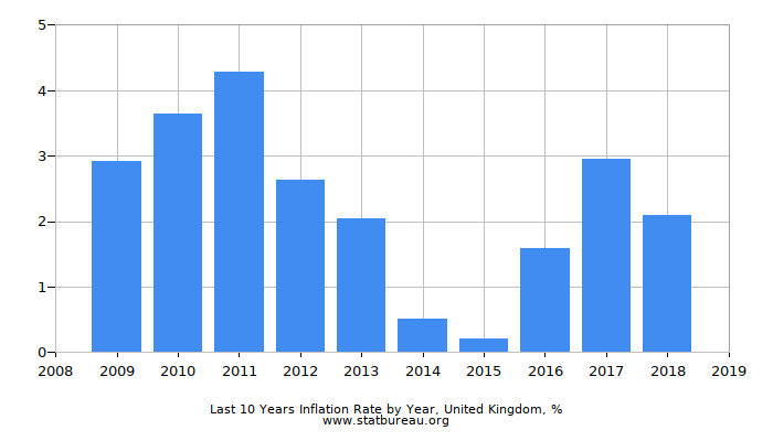 Last 10 Years Inflation Rate by Year, United Kingdom