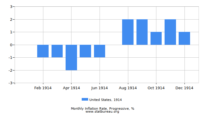 1914 United States Progressive Inflation Rate