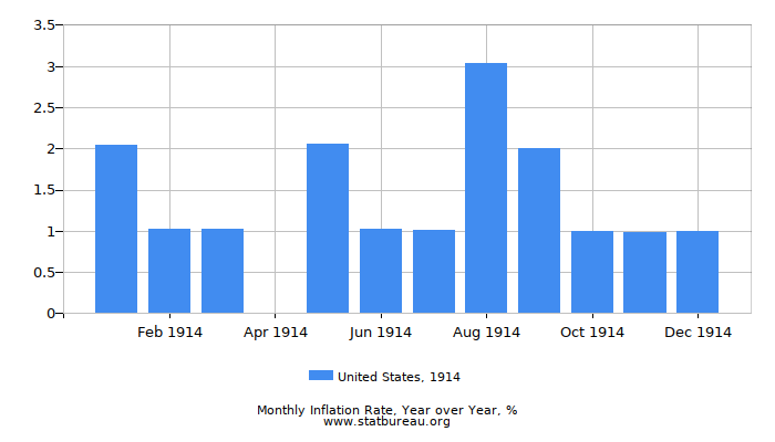 1914 United States Inflation Rate: Year over Year