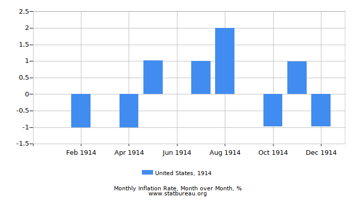 1914 United States Inflation Rate: Month to Month