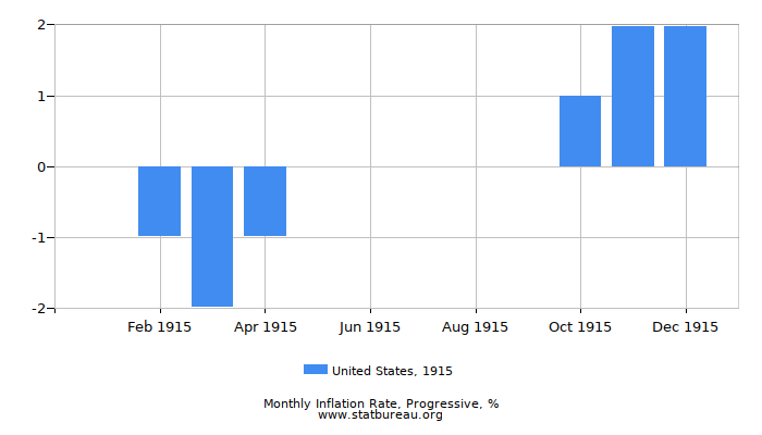 1915 United States Progressive Inflation Rate