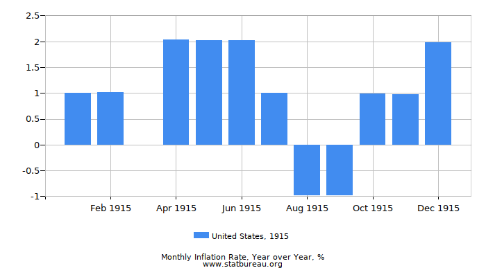 1915 United States Inflation Rate: Year over Year