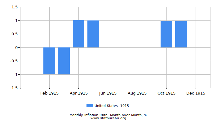 1915 United States Inflation Rate: Month to Month