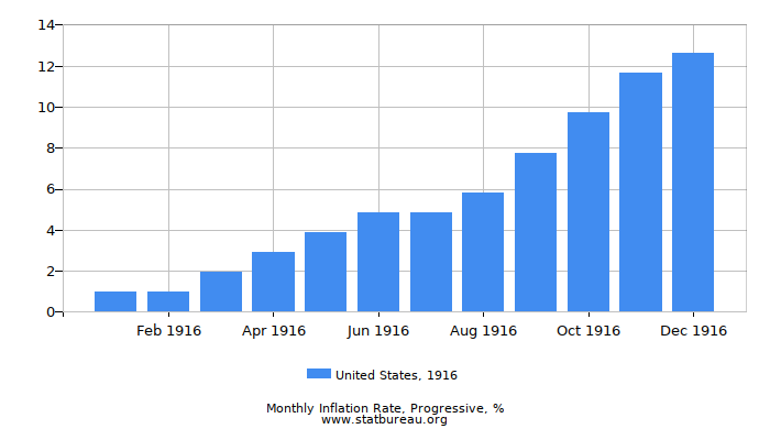 1916 United States Progressive Inflation Rate