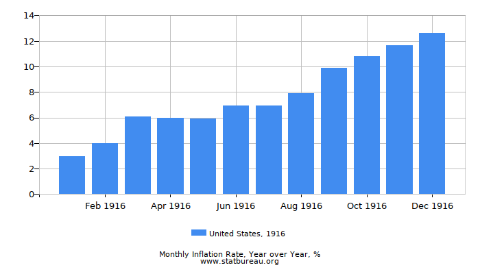 1916 United States Inflation Rate: Year over Year