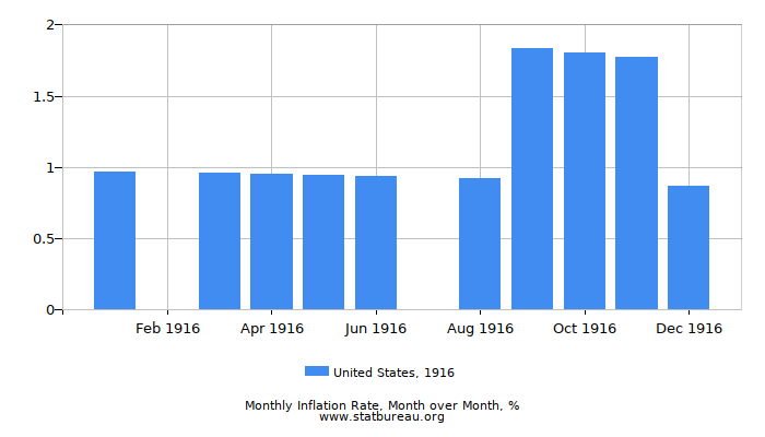 1916 United States Inflation Rate: Month to Month