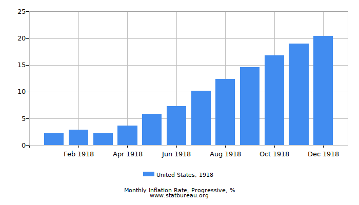 1918 United States Progressive Inflation Rate
