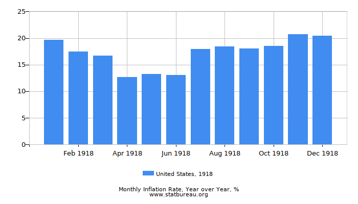 1918 United States Inflation Rate: Year over Year