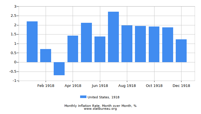 1918 United States Inflation Rate: Month to Month