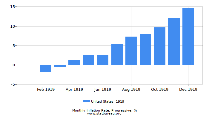 1919 United States Progressive Inflation Rate