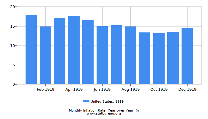 1919 United States Inflation Rate: Year over Year
