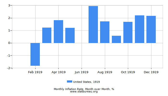 1919 United States Inflation Rate: Month to Month
