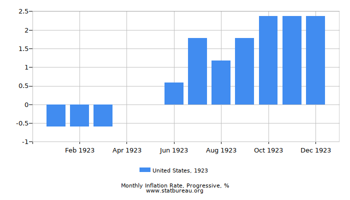 1923 United States Progressive Inflation Rate