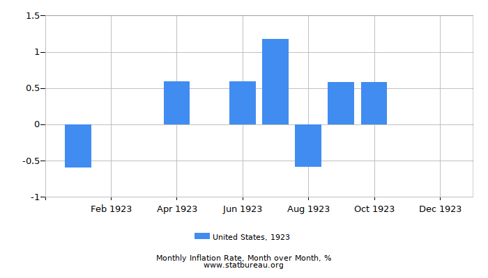 1923 United States Inflation Rate: Month to Month