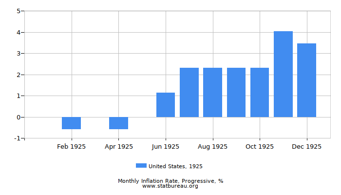 1925 United States Progressive Inflation Rate