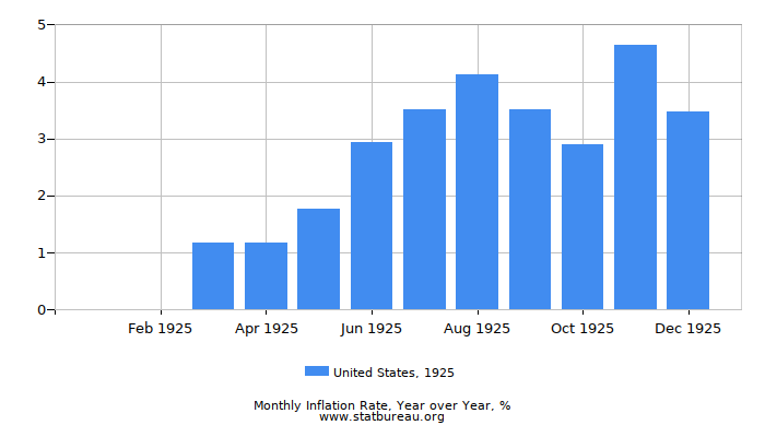 1925 United States Inflation Rate: Year over Year
