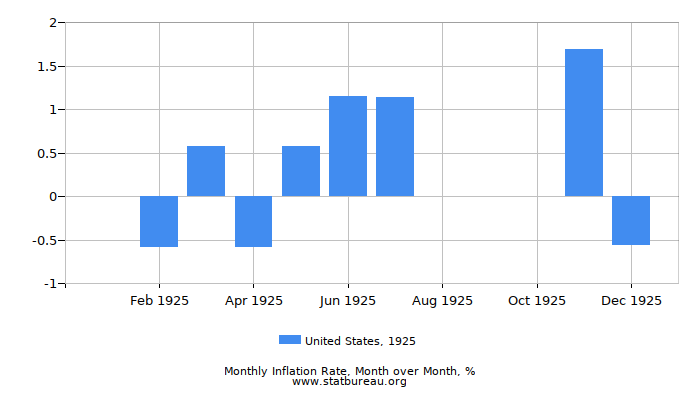 1925 United States Inflation Rate: Month to Month