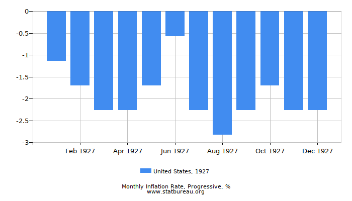 1927 United States Progressive Inflation Rate