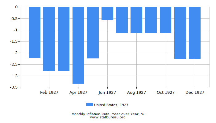 1927 United States Inflation Rate: Year over Year